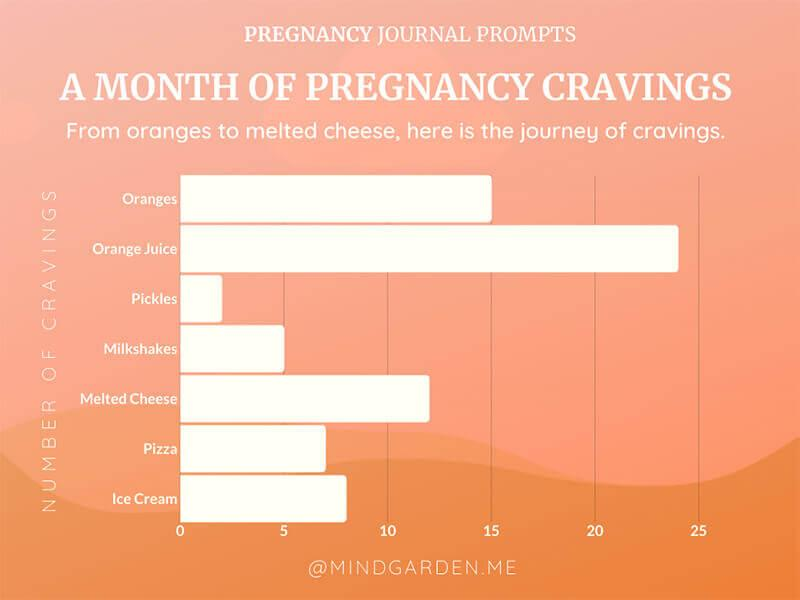 Pregnancy Cravings Frequency Chart Journal Prompts